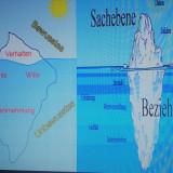 The iceberg communication model
