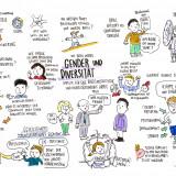 Gender und Diversität