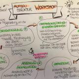 Leitfaden zu Aufbau und Struktur eines Workshops